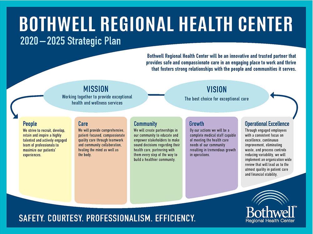 Bothwell 2020-2025 Strategic plan